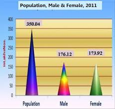 Population of Telangana