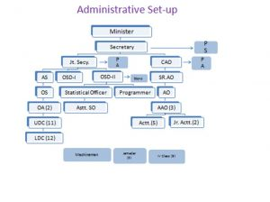 Administrative System of Rajasthan